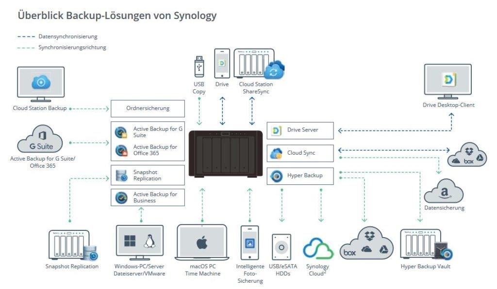 synology_backup